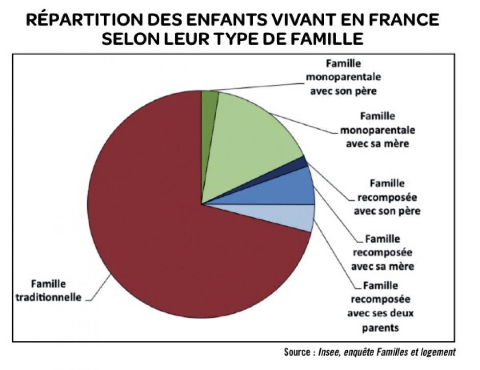 La famille traditionnelle encore largement majoritaire en France, Michaël Orand