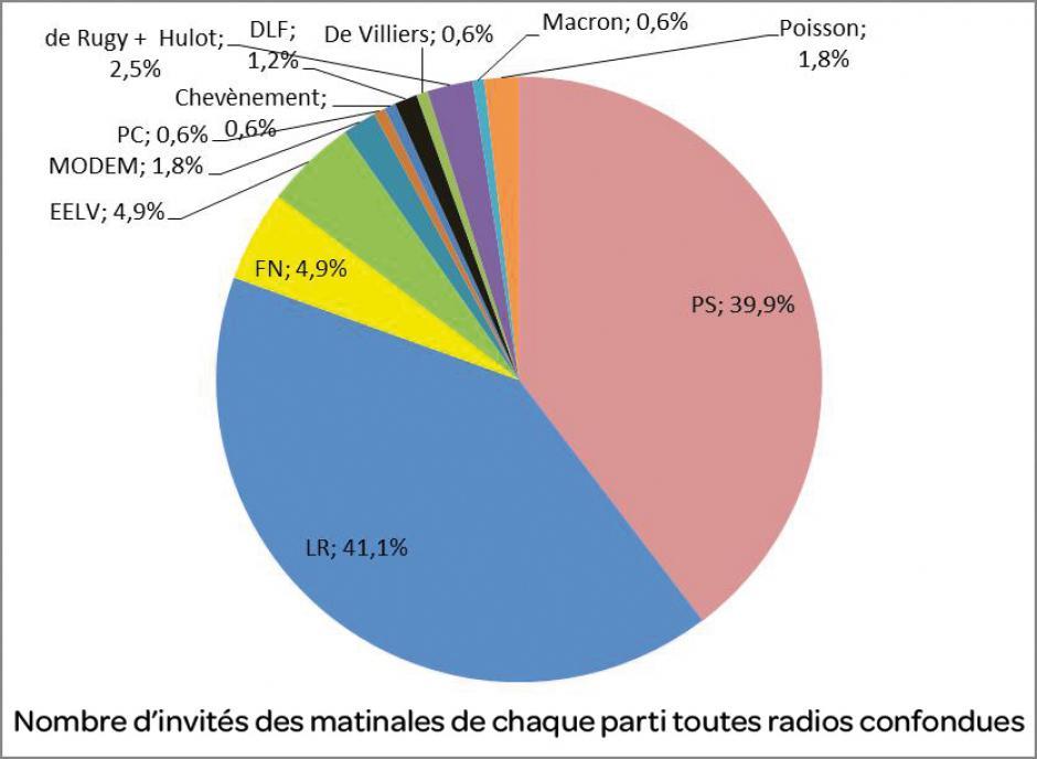 Les radios sont unanimes: Vive le bipartisme!