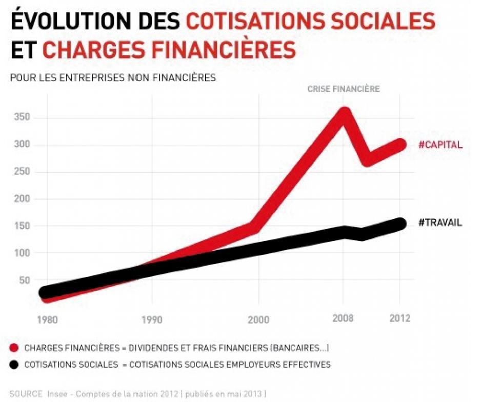 Les coûts du capital sont parasitaires, Yves Dimicoli