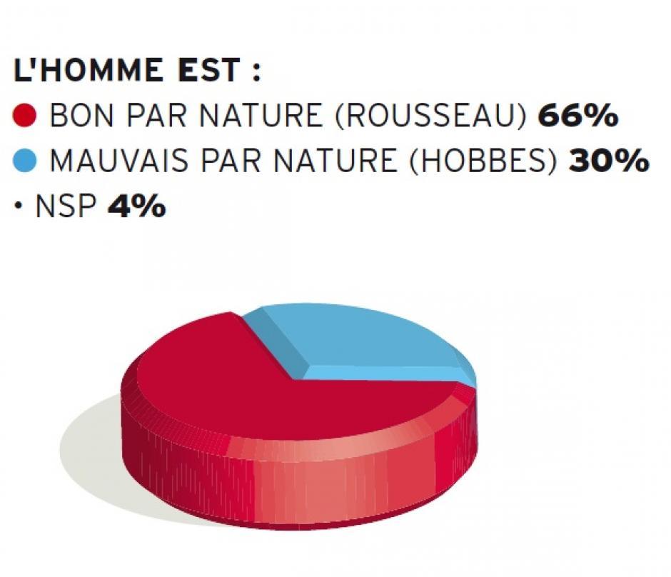 Rousseau contre Hobbes
