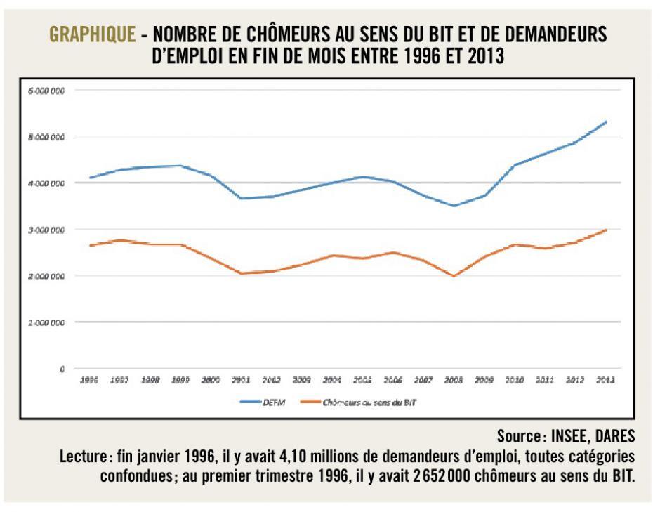 Du chômage aux demandeurs d'emploi: la mesure statistique du marché du travail, Michaël Orand