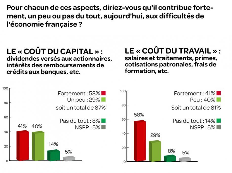Les Français et le coût du capital, Gérard Streiff