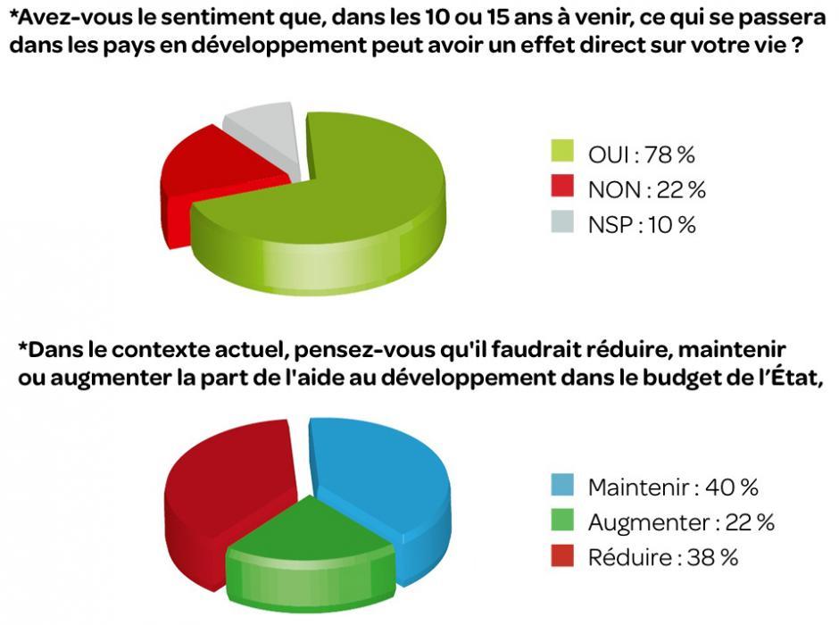 Aide au développement :  des Français partagés