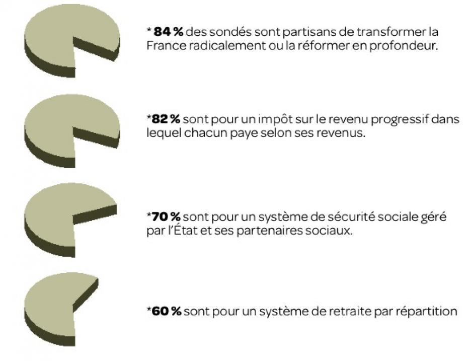 Envie de changer  et attachement  au système français