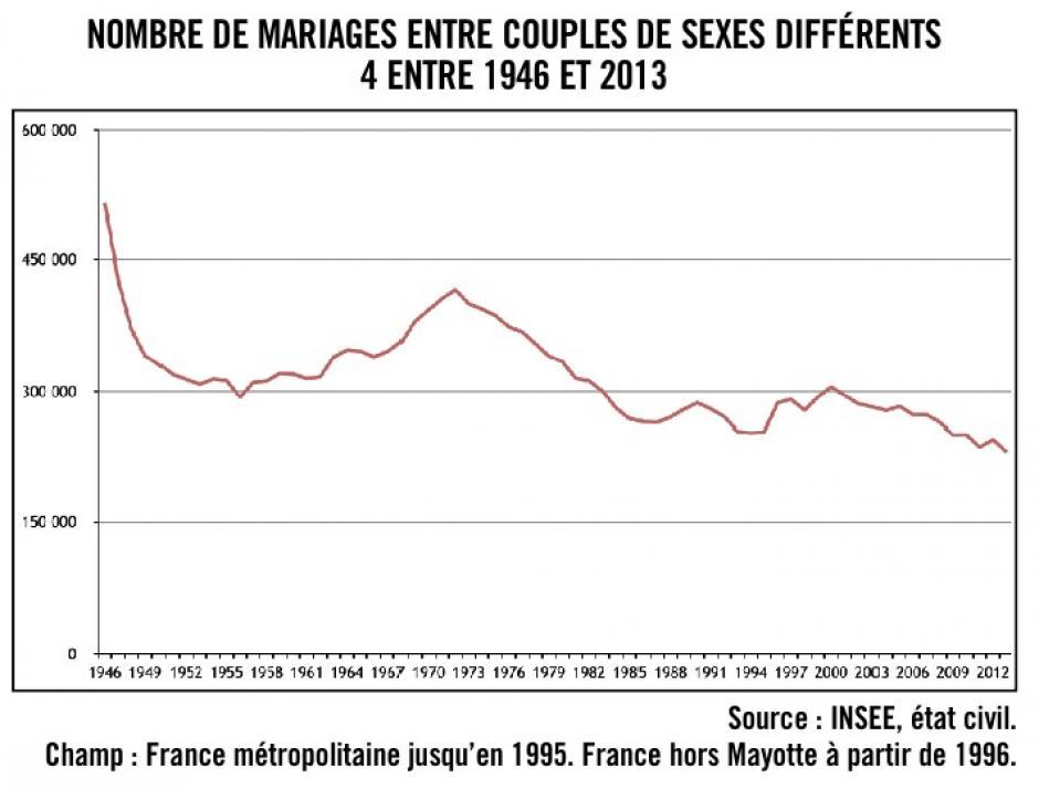 Les Français se marient de moins en moins