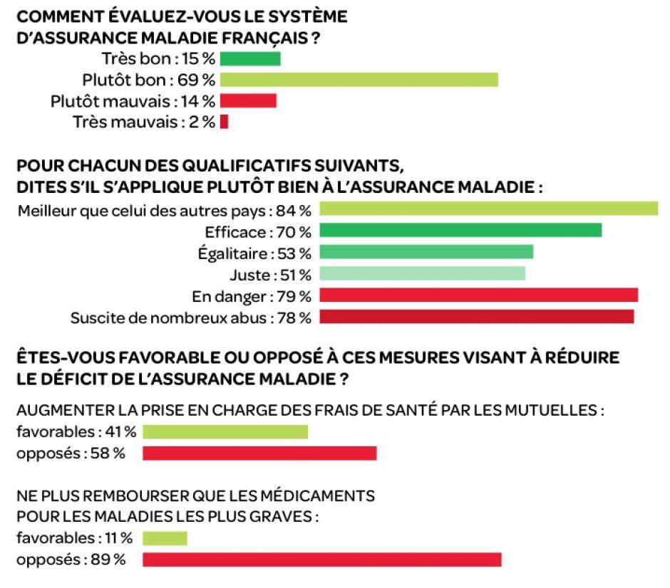 Des Français très attachés à la Sécurité sociale Gérard Streiff