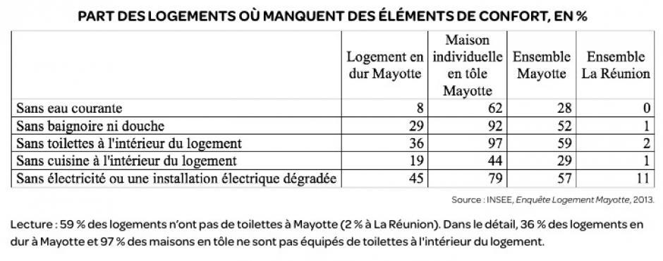 Les logements à Mayotte  sont loin des standards nationaux français, Fanny Chartier