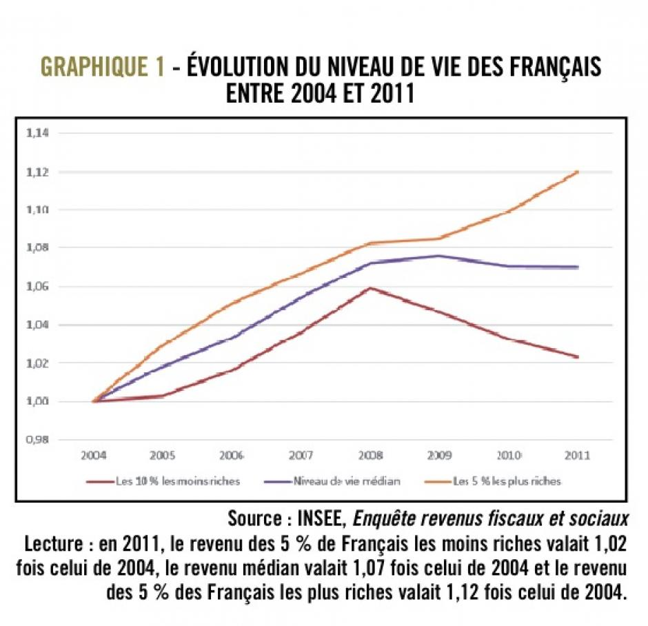 En 2011, de plus en plus de pauvres, de plus en plus pauvres