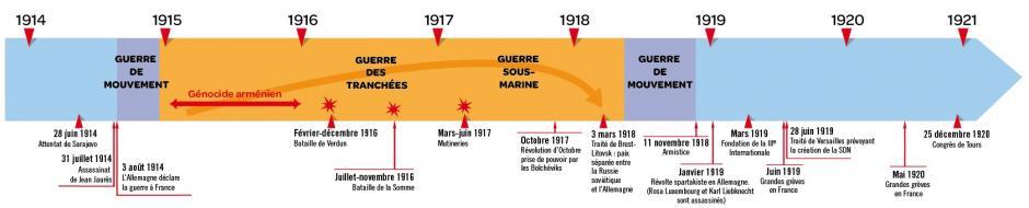 1914, année charnière,  Stève Bessac