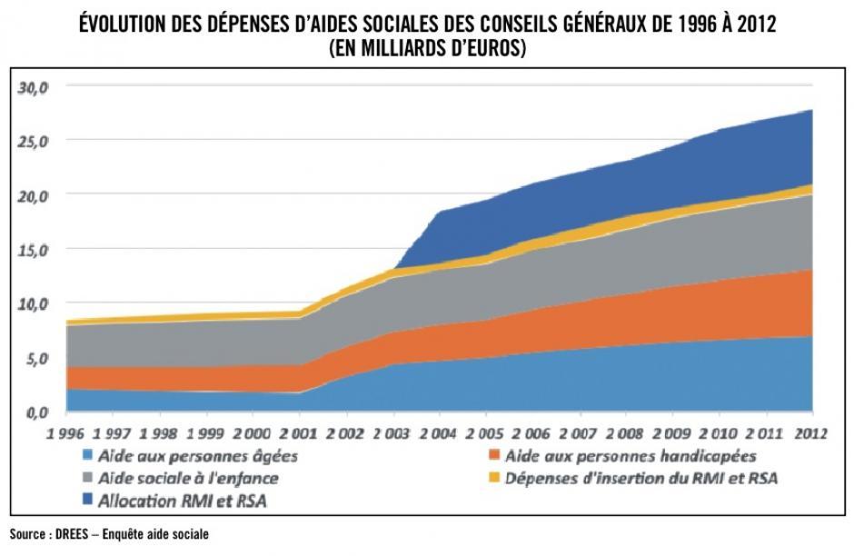 Les départements : 33 milliards d'euros d'aide sociale, Michaël Orand