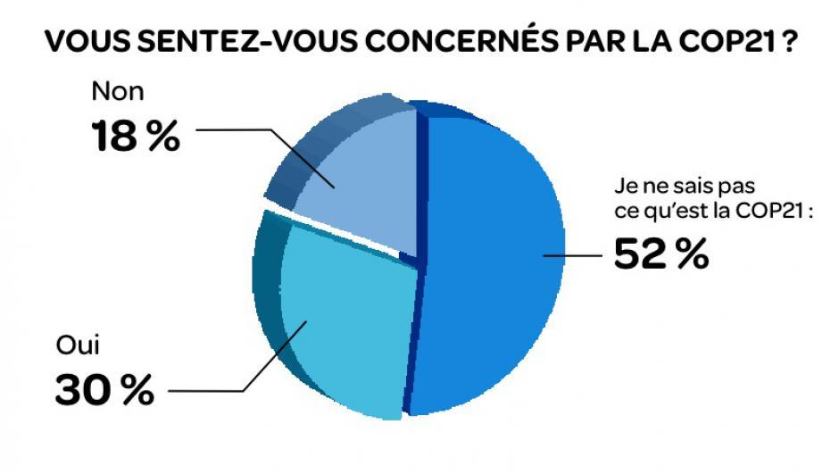 COP21 : késako ?