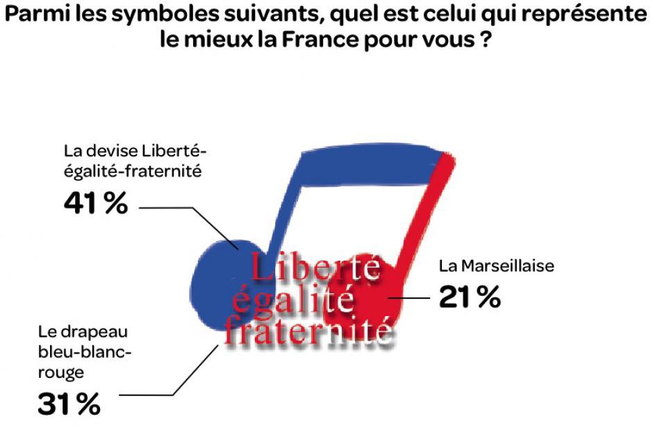 République, drapeau, valeurs