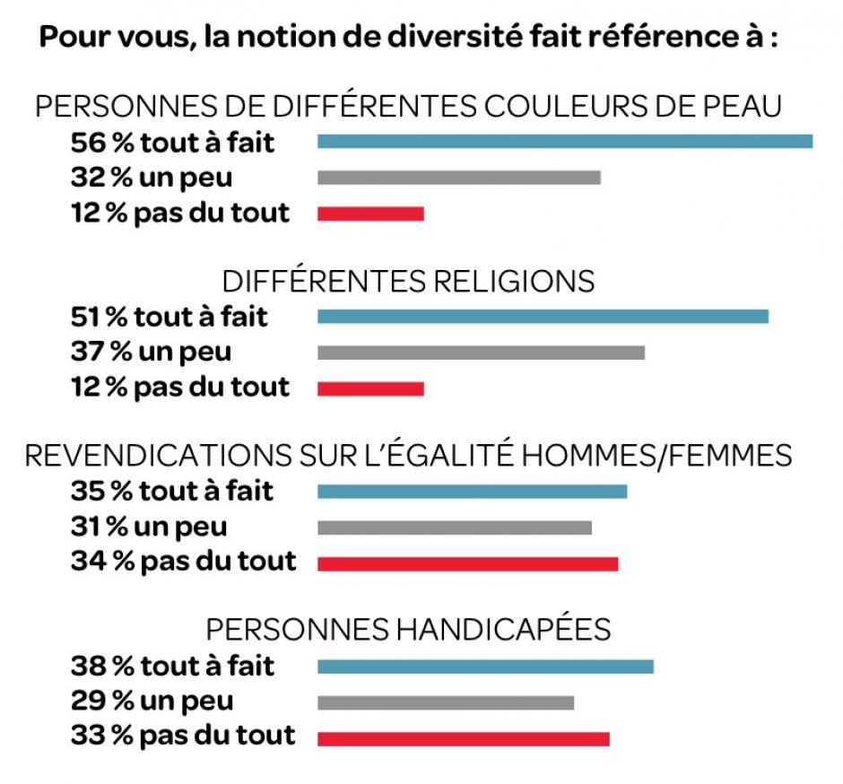 La perception de la diversité