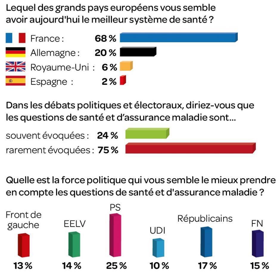 Santé et politique le parent pauvre du débat public, Gérard Streiff