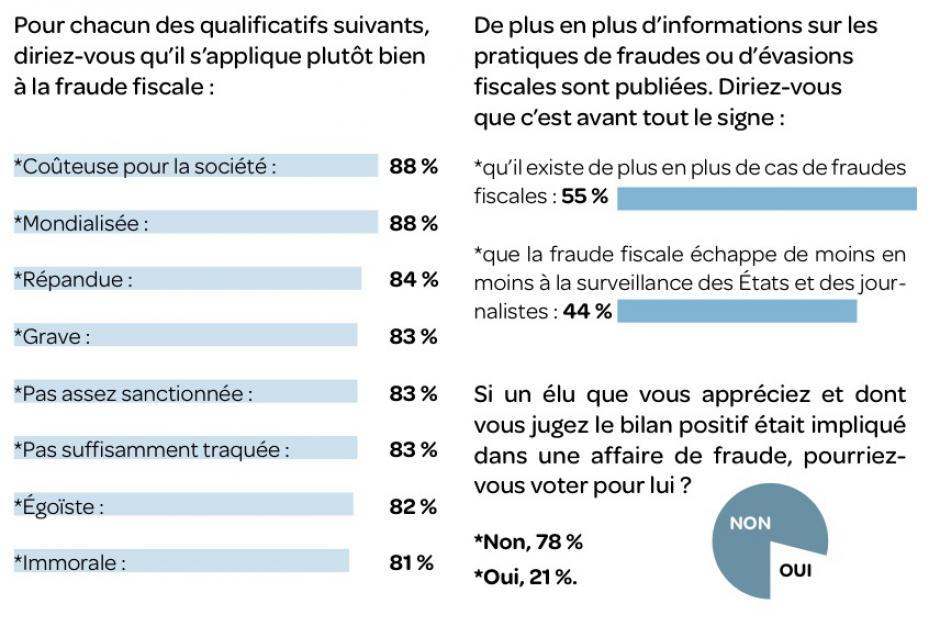 Les Français et la fraude fiscale
