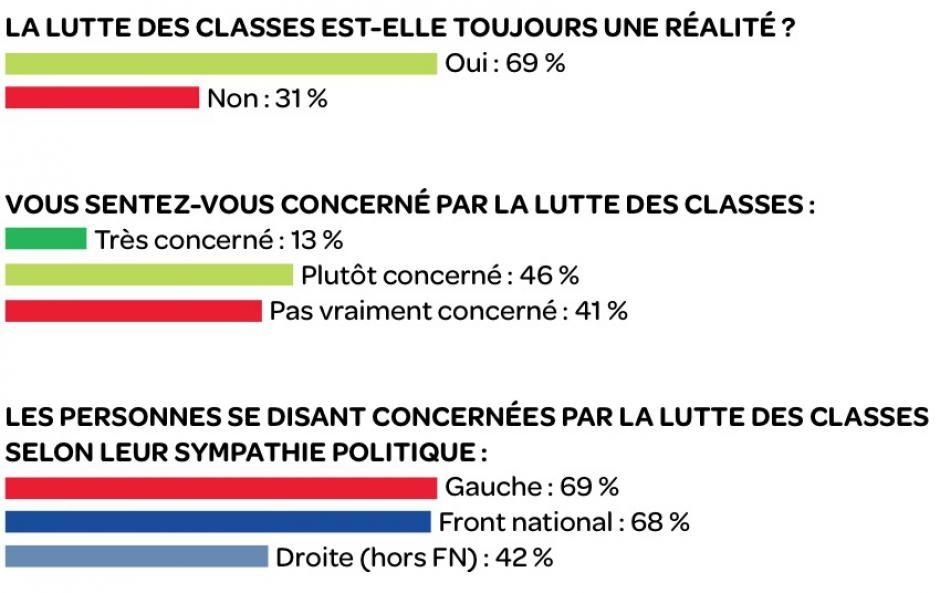 Lutte des classes, les Français y croient