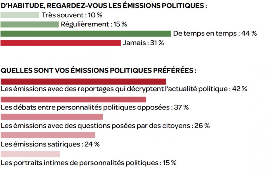 Les Français et la politique à la télé