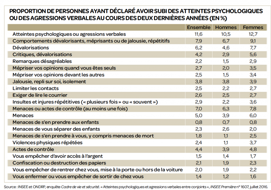 Violences psychologiques, Michaël Orand