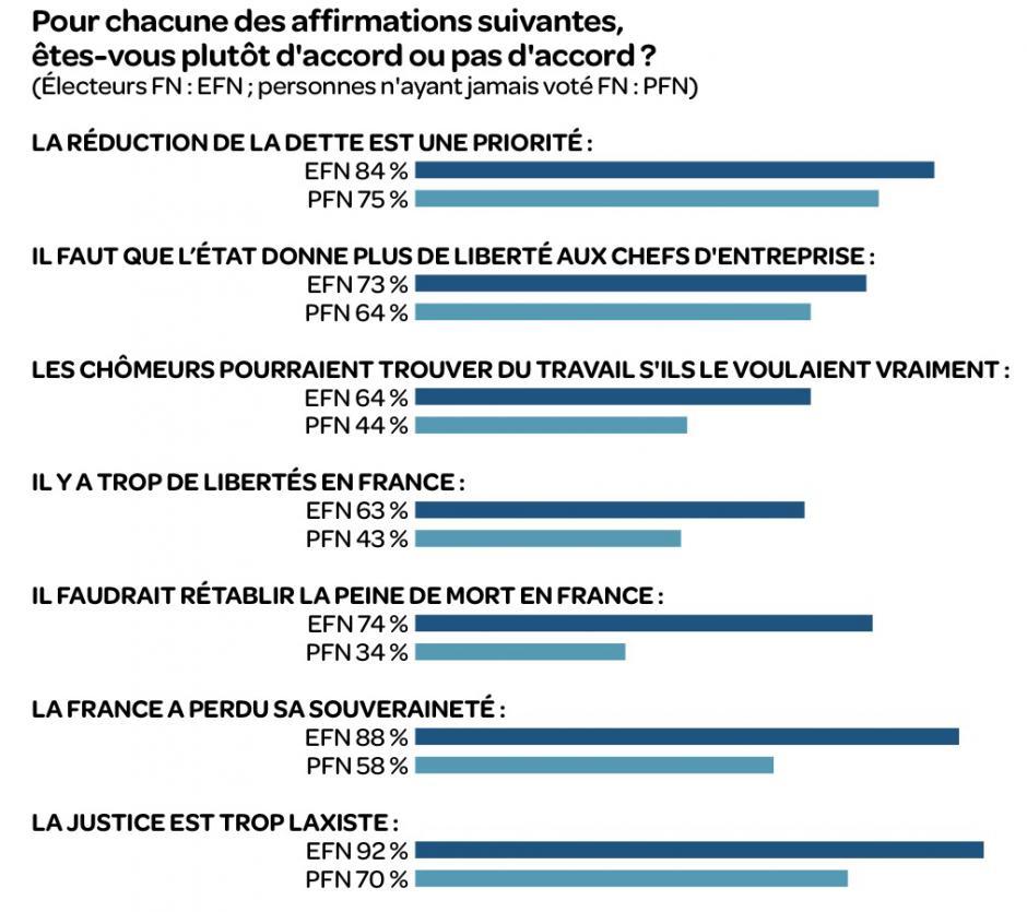 Front national : Un électorat radicalisé, par Gérard Streiff
