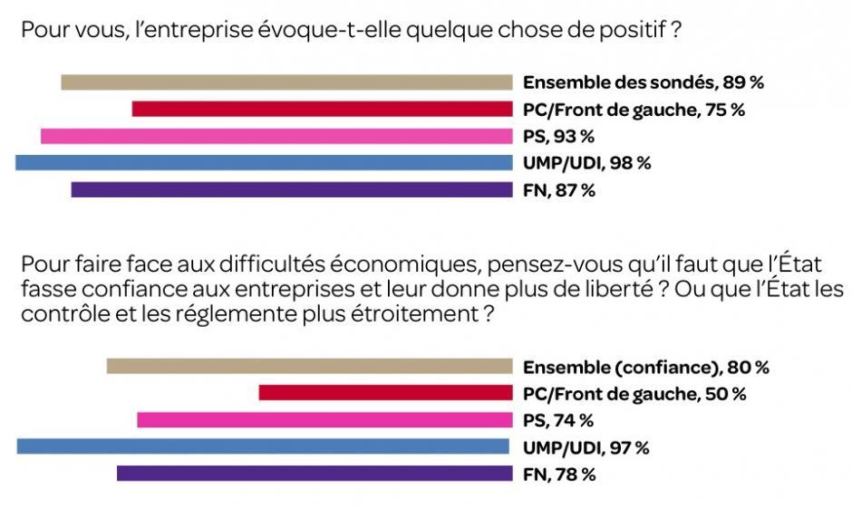 Les Français et l'entreprise  Information et manipulation