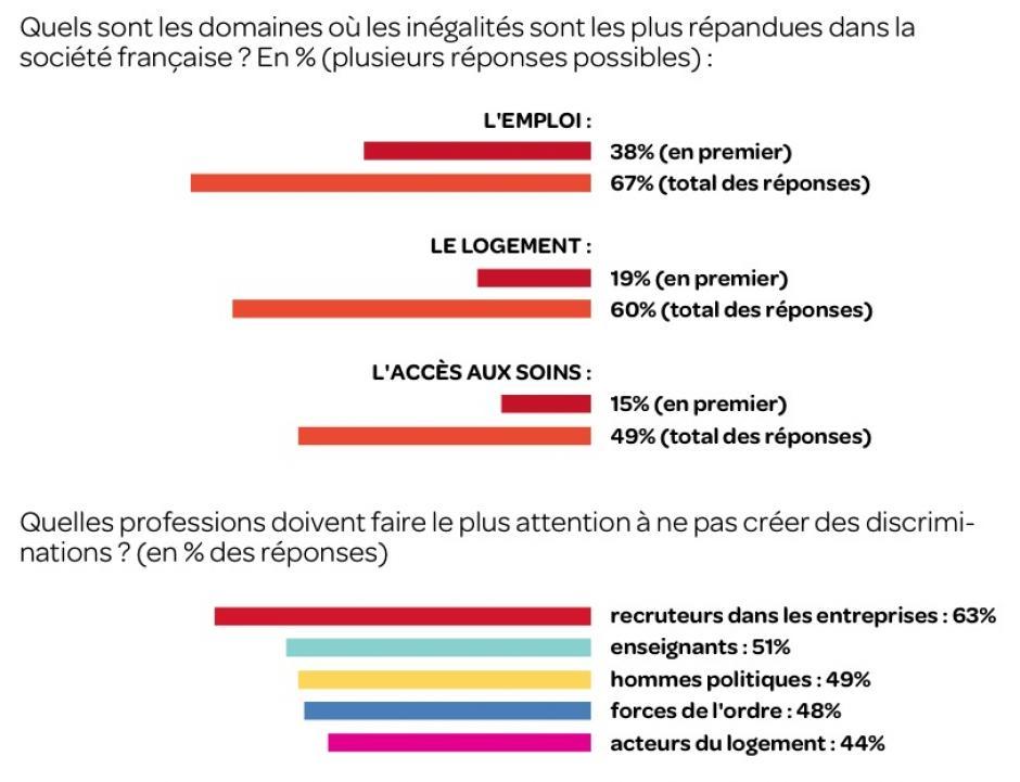 La société est inégalitaire, disent les Français
