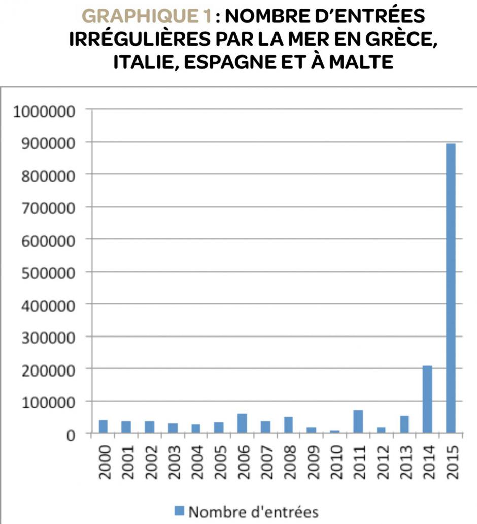 Un million de migrants entrés en Europe en 2015, Michaël Orand