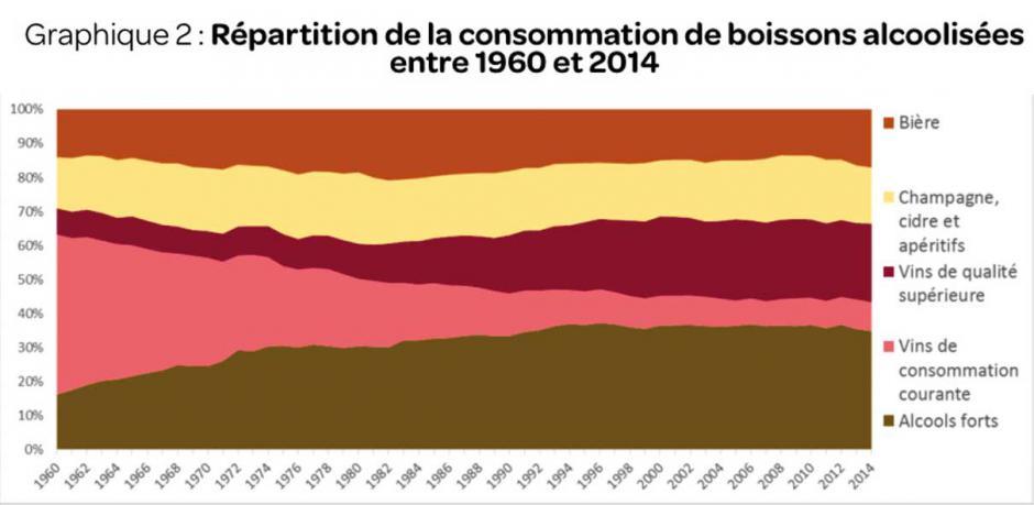 Que mangent les Français ?