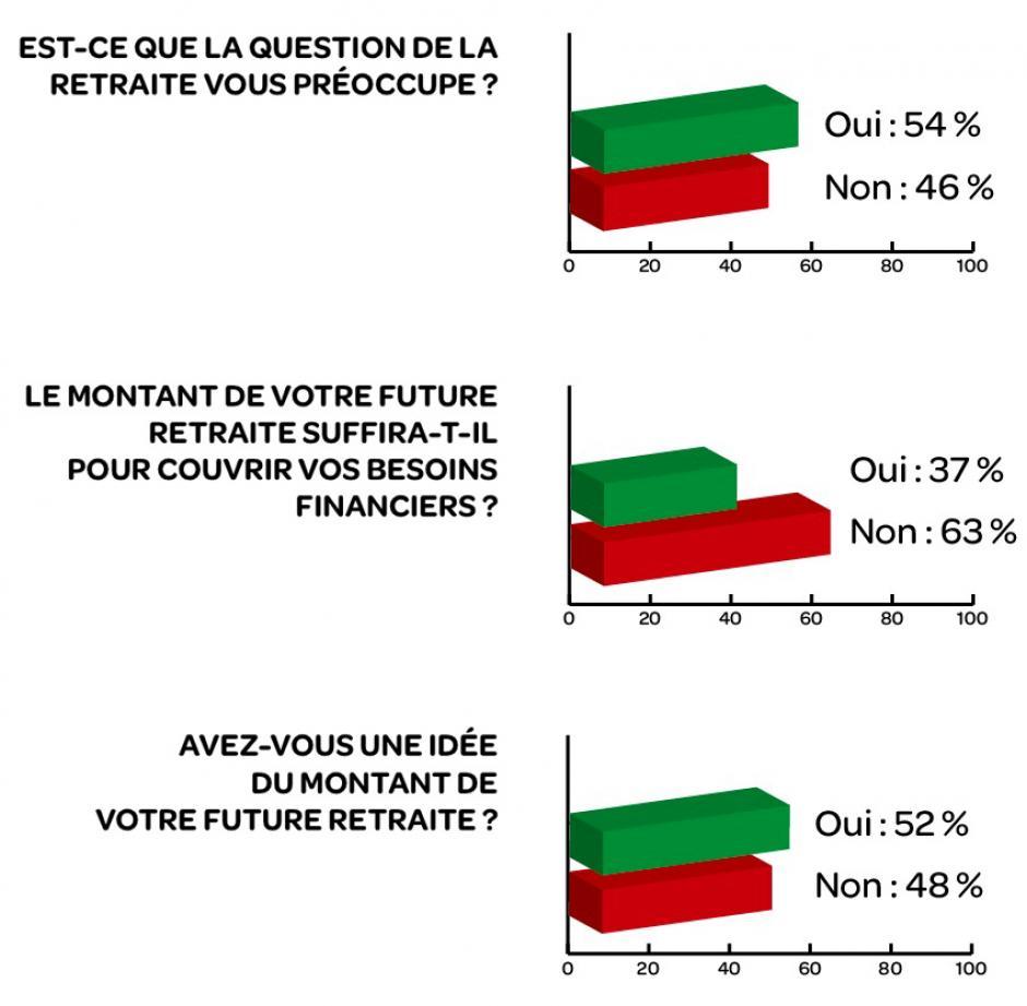 Les Français et la retraite : inquiétude et opacité