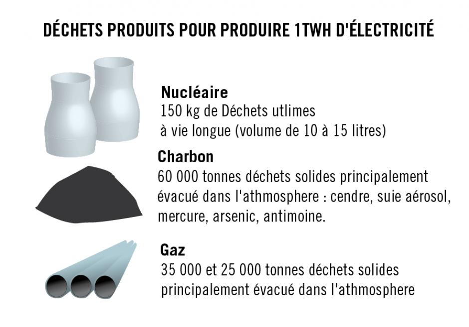 Une politique énergétique répondant aux besoins, Marie-Claire Cailleteau*