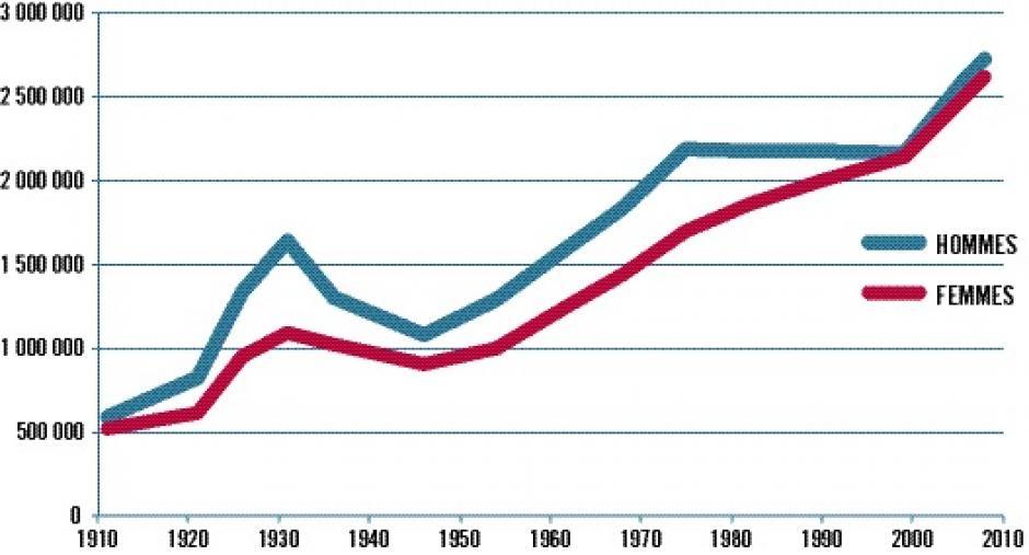 Combien d'immigrés en France ?, Michaël Orand*