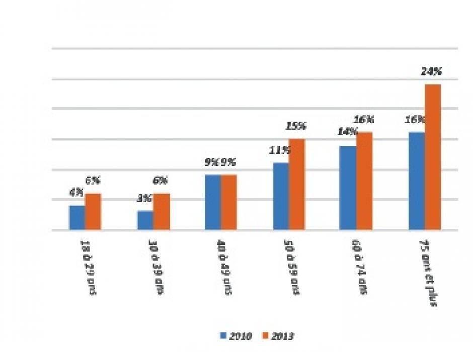Les Français sont de plus en plus seuls, notamment les plus précaires