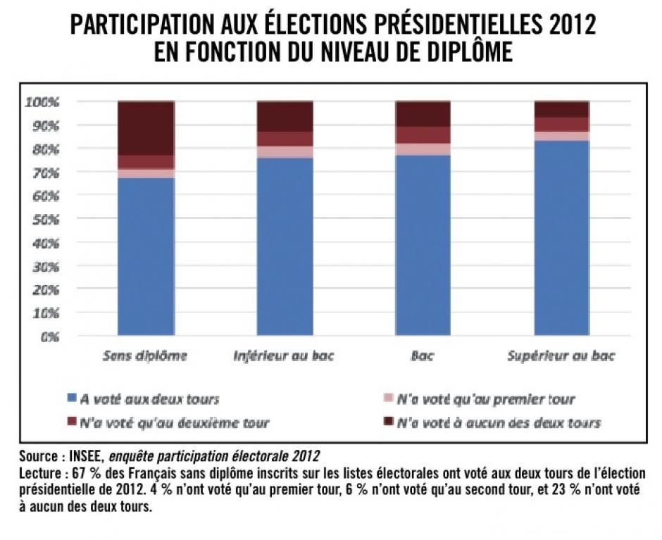 Des inégalités sociales face au vote, Michaël Orand