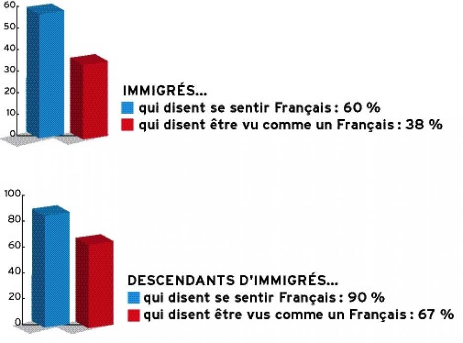 Immigration  Se sentir français, être vu comme un Français