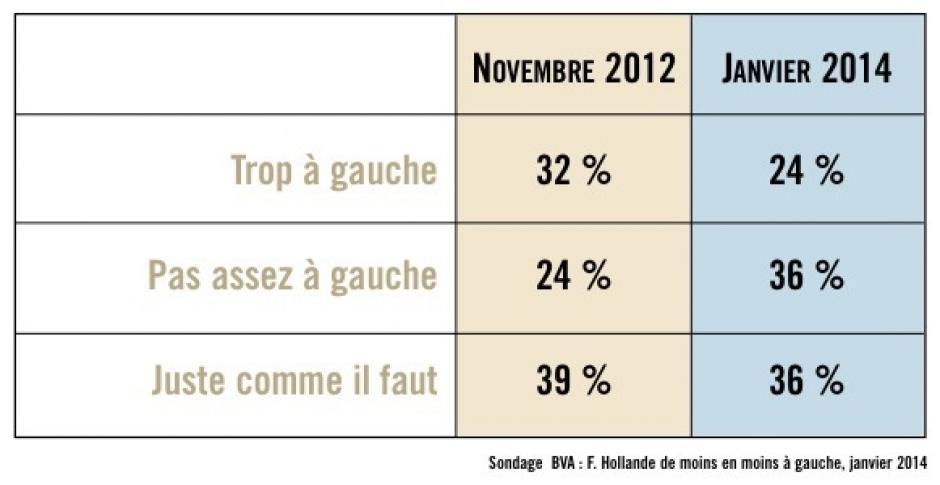 Hollande déçoit la gauche de plus en plus
