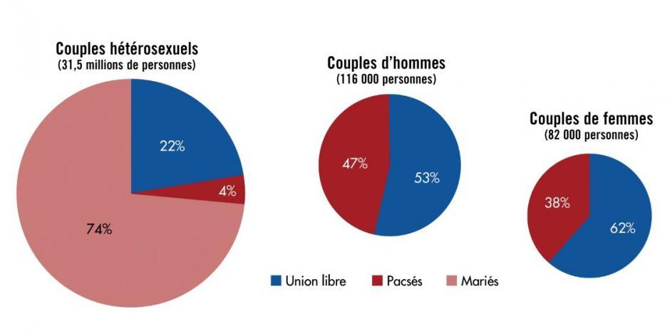 200 000 Français vivent en couple avec une personne de même sexe (dont une sur dix avec un enfant) , Michaël Orand