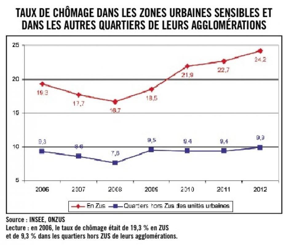 Les habitants des quartiers populaires, variables d'ajustement de la crise économique ? Michaël Orand
