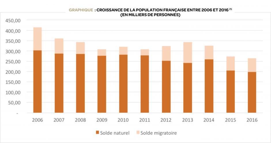 Depuis 2006, le solde migratoire représente 20 % de la croissance de la population, Michaël Orand