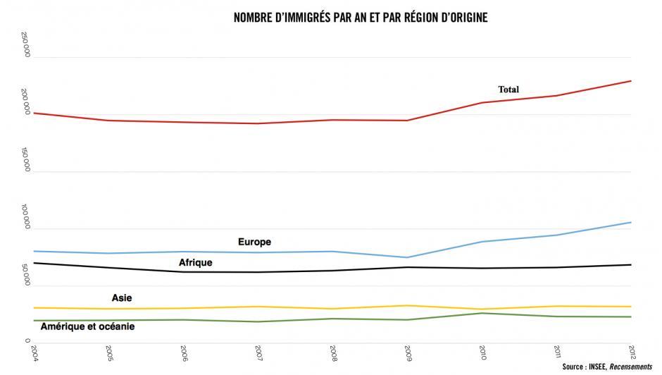 Les nouveaux immigrés : de plus en plus d'Européens, de plus en plus qualifiés
