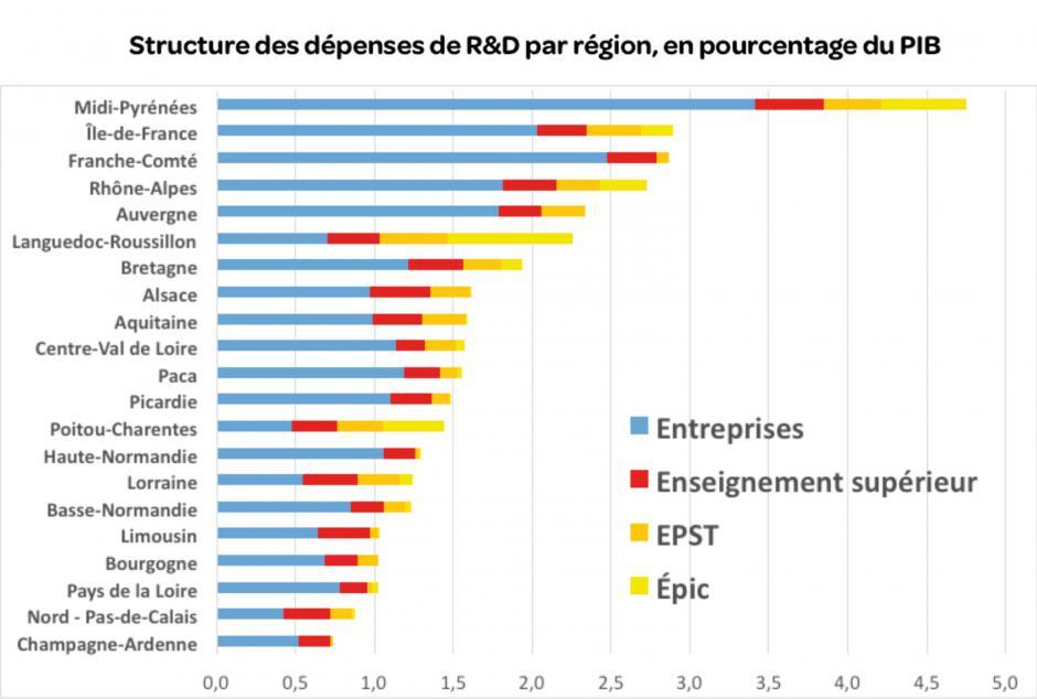En France, 2 % du PIB sont dépensés dans la R&D