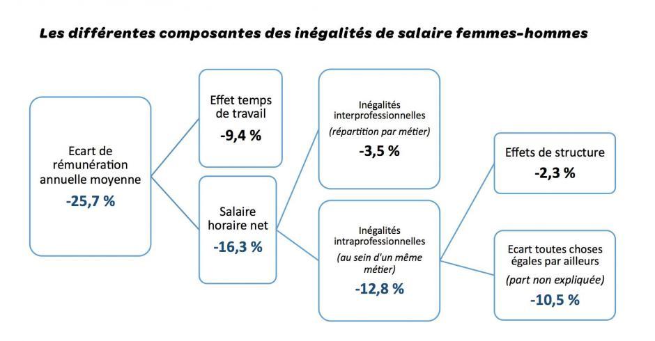 Le salaire horaire des femmes reste inférieur de 16,3% à celui des hommes