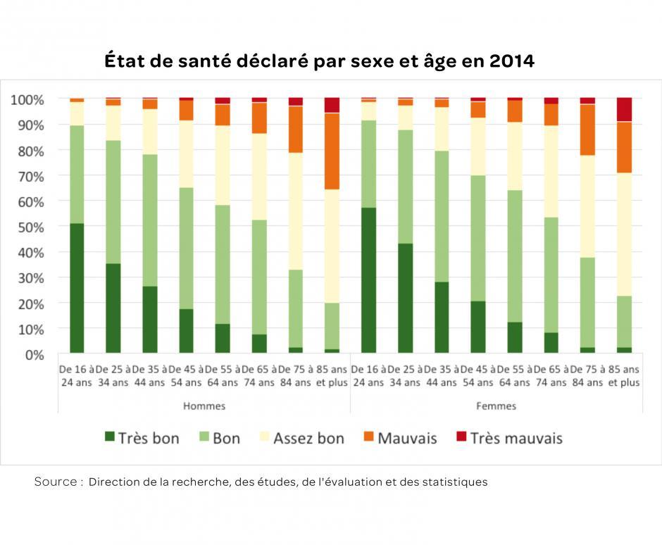 70 % des Français se déclarent en bonne santé, par Fanny Chartier