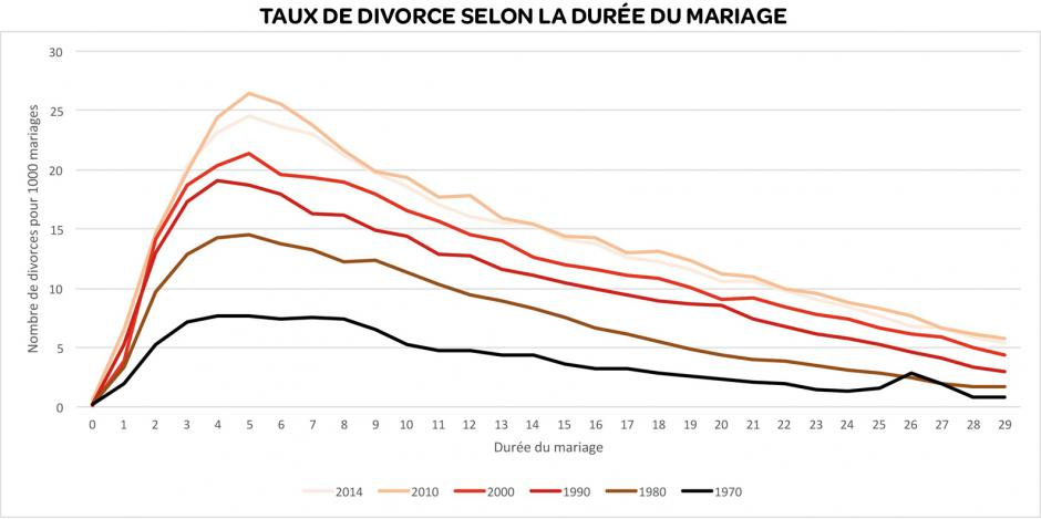 L'amour dure cinq ans : le divorce en France, Michaël Orand
