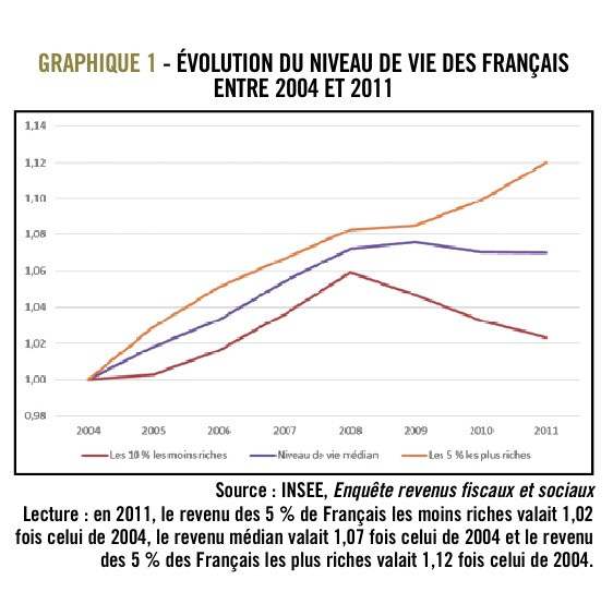 En 2011 De Plus En Plus De Pauvres De Plus En Plus Pauvres Pcf Fr