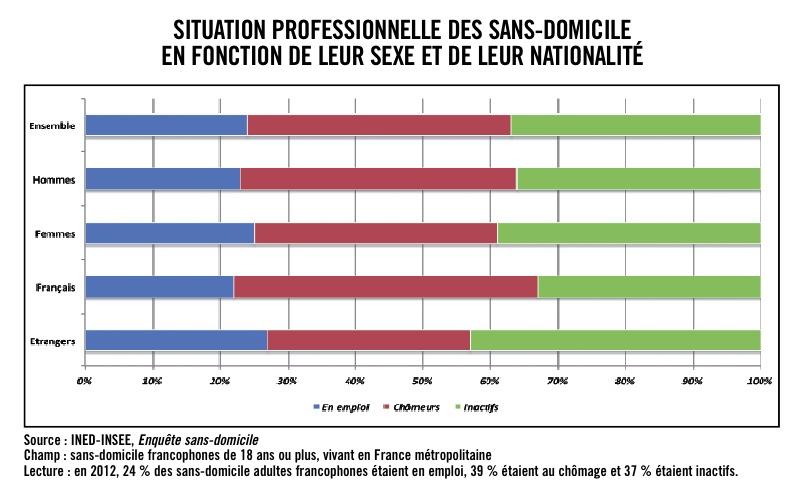 Un Quart Des Sans Domicile Travaille Michael Orand Pcf Fr